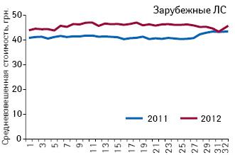 Средневзвешенная стоимость 1 упаковки зарубежных препаратов, подпадающих поддействие пилотного проекта, зарегистрированные цены накоторые соответствуют граничному уровню (приказ № 419) поитогам 1–32-й недели 2011–2012 гг.