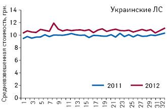 Средневзвешенная стоимость 1 упаковки украинских препаратов, подпадающих поддействие пилотного проекта, зарегистрированные цены накоторые соответствуют граничному уровню (приказ № 419) поитогам 1–32-й недели 2011–2012 гг.
