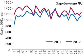 Количество потребленных DDD лекарственных средств зарубежного производства, подпадающих поддействие пилотного проекта, зарегистрированные цены накоторые соответствуют граничному уровню (приказ № 419) поитогам 1–32-й недели 2011–2012 гг.