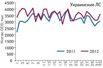 Количество потребленных DDD лекарственных средств украинского производства, подпадающих поддействие пилотного проекта, зарегистрированные цены накоторые соответствуют граничному уровню (приказ № 419) поитогам 1–32-й недели 2011–2012 гг.