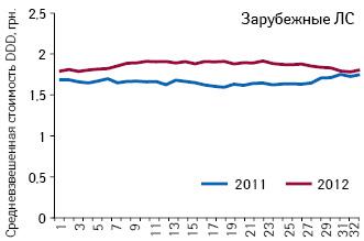 Средневзвешенная стоимость 1 DDD лекарственных средств зарубежного производства, подпадающих поддействие пилотного проекта, зарегистрированные цены накоторые соответствуют граничному уровню (приказ № 419) поитогам 1–32-й недели 2011–2012 гг.
