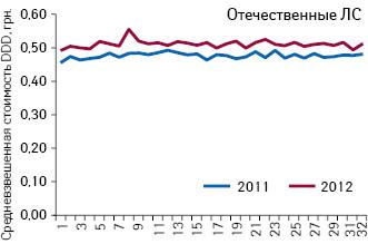 Средневзвешенная стоимость 1 DDD лекарственных средств украинского производства, подпадающих поддействие пилотного проекта, зарегистрированные цены накоторые (65 позиций) соответствуют граничному уровню (приказ № 419) поитогам 1–32-й недели 2011–2012 гг.