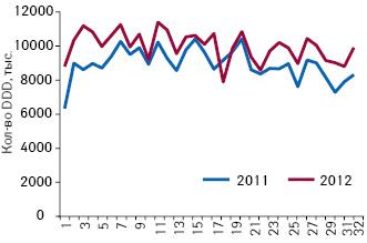 Количество потребленных DDD лекарственных средств, подпадающих поддействие пилотного проекта, поитогам 1–32-й недели 2011–2012 гг.
