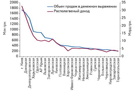 Объем аптечных продаж товаров «аптечной корзины» вденежном выражении врегионах Украины поитогам I полугодия 2012 г. ирасполагаемый доход населения вI кв. 2012 г.