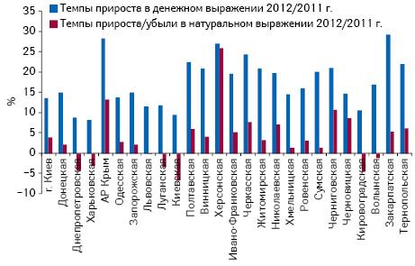 Темпы прироста/убыли объема аптечных продаж лекарственных средств вденежном инатуральном выражении врегионах Украины поитогам I полугодия 2012 г. посравнению саналогичным периодом предыдущего года