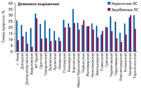 Темпы прироста аптечных продаж лекарственных средств украинского изарубежного производства вденежном выражении поитогам I полугодия 2012 г. посравнению саналогичным периодом предыдущего года