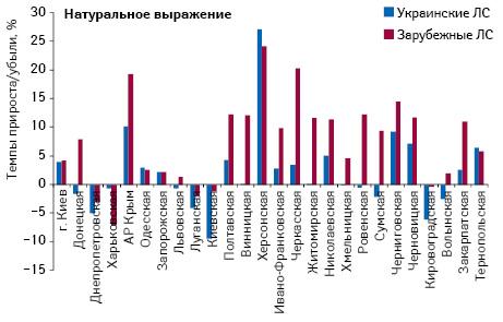 Темпы прироста/убыли объема аптечных продаж лекарственных средств украинского изарубежного производства внатуральном выражении поитогам I полугодия 2012 г. посравнению саналогичным периодом предыдущего года
