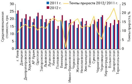 Средневзвешенная стоимость 1 упаковки лекарственных средств нарынке аптечных продаж врегионах Украины поитогам I полугодия 2011–2012 гг. суказанием темпов прироста посравнению саналогичным периодом предыдущего года