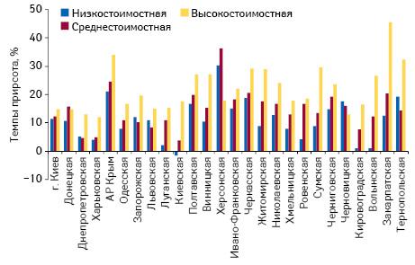 Темпы прироста/убыли объема аптечных продаж лекарственных средств вденежном выражении вразрезе ценовых ниш поитогам I полугодия 2012 г. посравнению саналогичным периодом предыдущего года