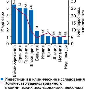 Топ-10 стран — членов ЕС пообъему инвестиций вклинические исследования суказанием количества задействованного вних персонала поитогам 2011 г.