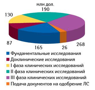 Структура расходов наразработку лекарственного средства постадиям