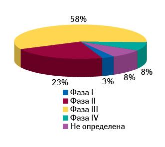 Структура рынка клинических исследований стран Центральной Европы посостоянию намарт 2012 г.
