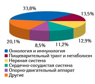 Структура рынка клинических исследований встранах Центральной Европы вразрезе терапевтических направлений посостоянию намарт 2012 г.