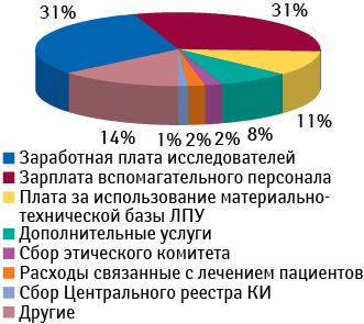 Структура расходов напроведение клинического исследования напримере Польши (поданным за 2010 г.)