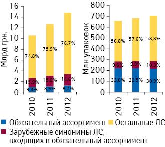 Удельный вес лекарственных средств, включенных вобязательный ассортимент, а также их синонимов зарубежного производства вобщем объеме аптечных продаж лекарственных средств вденежном инатуральном выражении поитогам 7 мес 2010–2012 гг.