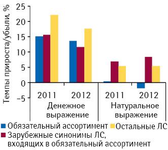 Динамика аптечных продаж препаратов, включенных вобязательный ассортимент, их синонимов зарубежного производства иостальных лекарственных средств вденежном инатуральном выражении поитогам 7 мес 2011–2012 гг. посравнению саналогичным периодом предыдущего года