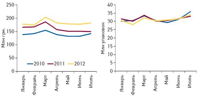 Динамика аптечных продаж лекарственных средств, включенных вобязательный ассортимент, вденежном инатуральном выражении поитогам января–июля 2010–2012 гг.