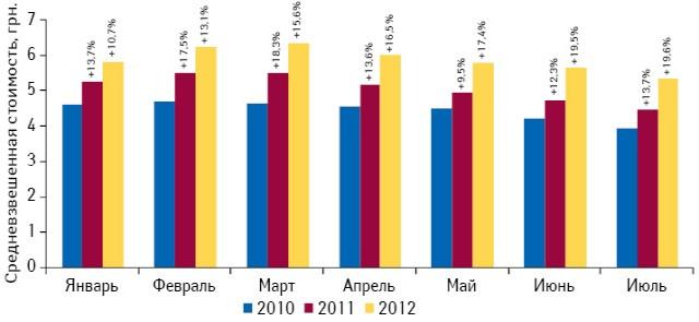 Динамика средневзвешенной стоимости 1 упаковки лекарственных средств, включенных вобязательный ассортимент, поитогам января–июля 2010–2012 гг. суказанием темпов прироста посравнению саналогичным периодом предыдущего года