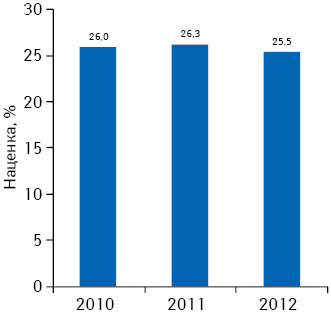 Динамика средневзвешенной розничной наценки напрепараты, включенные вобязательный ассортимент, поитогам 7 мес 2010–2012 гг.