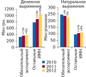 Динамика аптечных продаж ИМН вденежном инатуральном выражении поитогам 7 мес 2010–2012 гг. суказанием темпов прироста/убыли посравнению саналогичным периодом предыдущего года