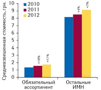 Средневзвешенная стоимость 1 упаковки ИМН поитогам 7 мес 2010–2012 гг. суказанием темпов прироста/убыли посравнению саналогичным периодом предыдущего года