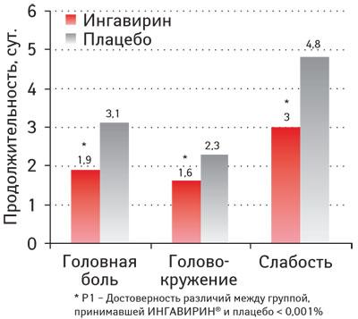 Продолжительность выраженности головной боли, головокружения ислабости у больных гриппом при лечении Ингавирином