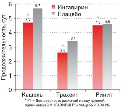 Продолжительность выраженности кашля, трахеита иринита у больных гриппом при лечении Ингавирином