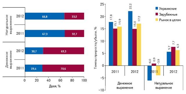 Структура аптечных продаж лекарственных средств украинского изарубежного производства, а также темпы прироста/убыли их реализации вденежном инатуральном выражении поитогам августа 2011–2012 гг. посравнению саналогичным периодом предыдущего года