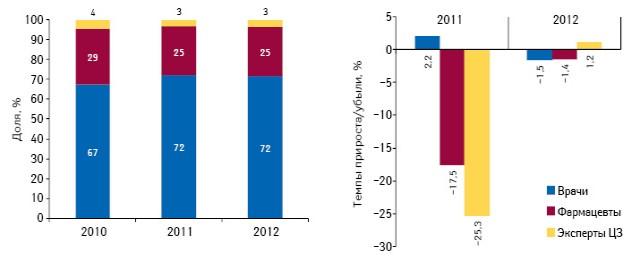 Структура воспоминаний специалистов здравоохранения о промоции лекарственных средств посредством визитов медицинских представителей поитогам августа 2010–2012 гг., а также темпы прироста/убыли посравнению саналогичным периодом предыдущего года