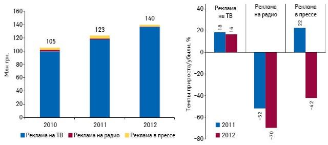 Динамика инвестиций врекламу лекарственных средств наТВ, впрессе инарадио поитогам августа 2010–2012 гг., а также темпы их прироста/убыли посравнению саналогичным периодом предыдущего года