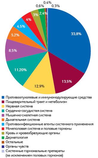 Распределение клинических исследований встранах Восточной Европы потерапевтическому профилю посостоянию намарт 2012г.