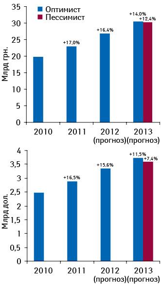 Объем розничного рынка лекарственных средств внациональной валюте идолларовом эквиваленте поитогам 2010–2011 гг. ипрогноз на2012–2013 гг. суказанием темпов прироста посравнению спредыдущим годом