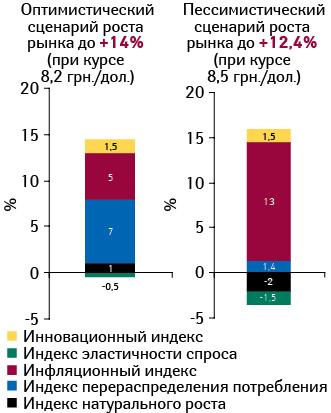 Прогноз индикаторов прироста розничного рынка лекарственных средств вгривневом выражении в2013 г. посравнению с2012 г.