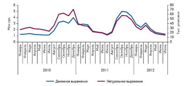Динамика аптечных продаж препарата ИММУНОФЛАЗИД® сироп вденежном инатуральном выражении вянваре 2010 г. — июле 2012 г.*