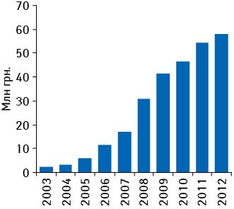 Динамика аптечных продаж брэнда КАНЕФРОН® H  вденежном выражении поитогам 7 мес 2003–2012 гг.