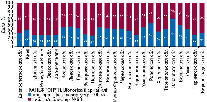Структура аптечных продаж брэнда КАНЕФРОН® H врегионах Украины вразрезе форм его выпуска вденежном выражении поитогам января–июля 2012 г.