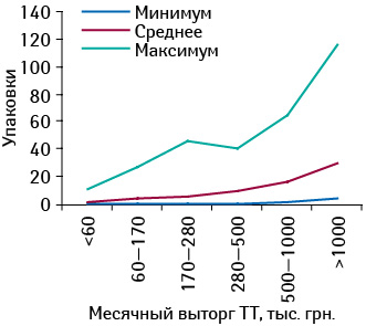 Минимальное, среднее имаксимальное количество проданных упаковок КАНЕФРОН® H вразличных торговых точках, сгруппированных пофинансовым характеристикам, виюле 2012 г.