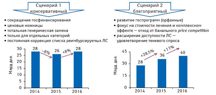Прогноз российского рынка лекарственных средств на2014–2016 гг.