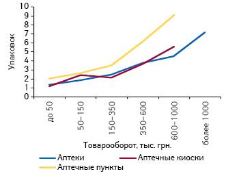Среднее количество проданных упаковок РЕСПИБРОНА вразличных ТТ, сгруппированных пофинансовым характеристикам, всентябре 2011 г.