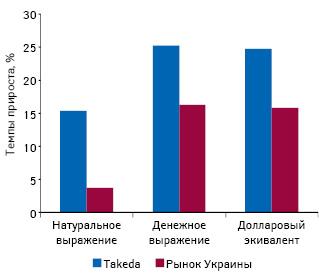 Темпы прироста объема розничного рынка лекарственных средств Украины вцелом икомпании Takeda внатуральном иденежном выражении, а также долларовом эквиваленте поитогам января-августа 2012 г. посравнению саналогичным периодом предыдущего года