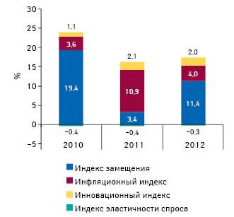 Индикаторы изменения объема аптечных продаж лекарственных средств вденежном выражении поитогам августа 2010–2012 гг. посравнению саналогичным периодом предыдущего года