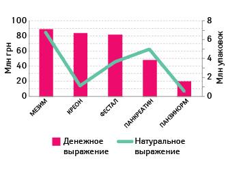 Топ-5 препаратов пообъему аптечных продаж вденежном выражении подгруппы A09 «Средства заместительной терапии, применяемые при расстройствах пищеварения, включая ферменты» согласно АТС-классификации вавгусте 2011 – июле 2012 гг.