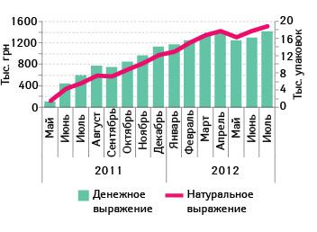 Объем аптечных продаж ПАНГРОЛА вденежном инатуральном выражении вмае 2011 – июле 2012 гг.