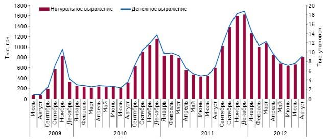 Объем аптечных продаж РЕСПИБРОНА вденежном инатуральном выражении виюле 2009–августе 2012 гг.