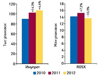 Динамика объема аптечных продаж ИМУПРЕТА ипрепаратов его конкурентной группы R05X «Прочие препараты, применяемые при кашле ипростудных заболеваниях» внатуральном выражении поитогам 9 мес 2010–2012 гг. суказанием темпов прироста посравнению саналогичным периодом предыдущего года