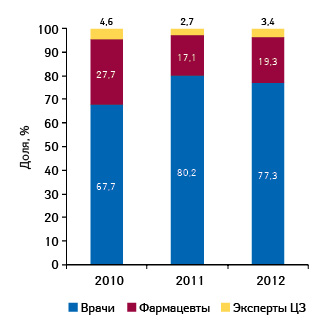 Удельный вес количества воспоминаний специалистов здравоохранения о промоциях медпредставителей для ИМУПРЕТА поитогам 9 мес 2010–2012 гг.
