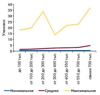 Минимальное, среднее имаксимальное количество реализованных упаковок ИМУПРЕТА вразличных ТТ, сгруппированных пофинансовым характеристикам, всентябре 2012 г.