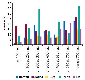 Максимальное количество реализованных упаковок ИМУПРЕТА вразличных ТТ, сгруппированных пофинансовым характеристикам, вразрезе регионов Украины вавгусте 2012 г.