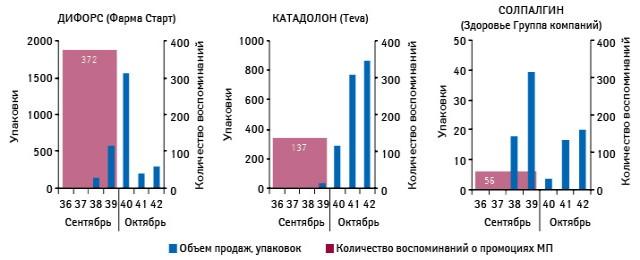 Количество воспоминаний специалистов здравоохранения о визитах медицинских представителей поитогам сентября 2012 г. иреализованных упаковок поитогам 36–42-й недели 2012 г.