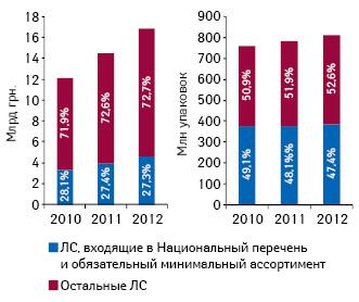 Динамика объема аптечных продаж лекарственных средств, входящих вНациональный перечень иобязательный минимальный ассортимент, вденежном инатуральном выражении поитогам 8 мес 2010–2012 гг.